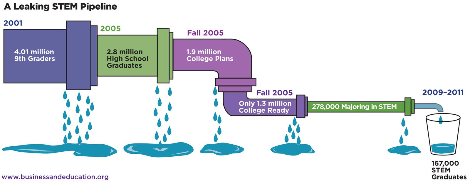 leaky_pipeline
